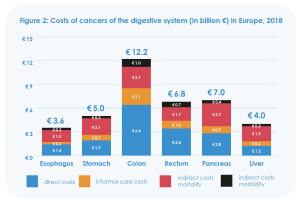 Costs of cancer II